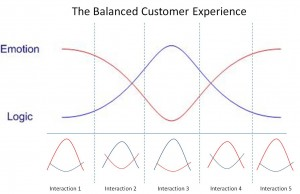 Balance of emotion and logic in CX