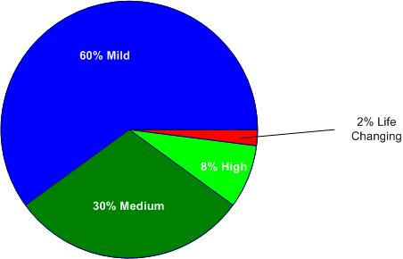 Percetage Breakdown of Urgency